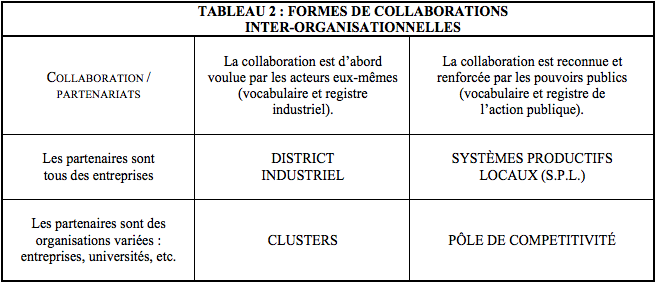 TABLEAU 2 : FORMES DE COLLABORATIONS INTER-ORGANISATIONNELLES